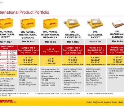 DHL International Portfolio